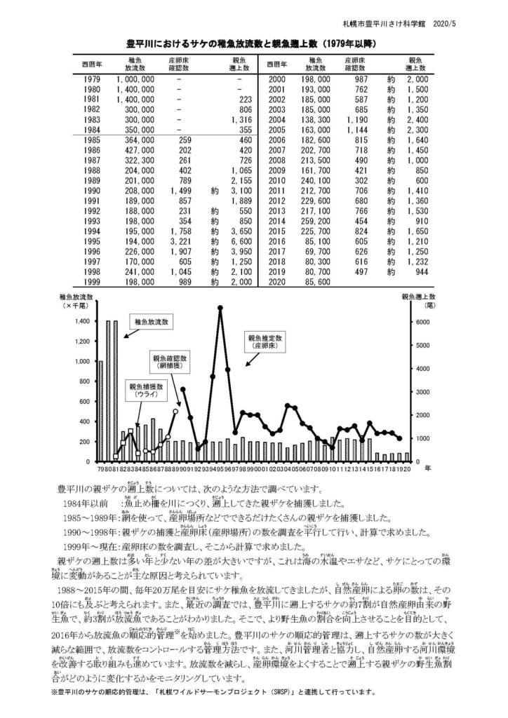 豊平川のサケ稚魚放流数と親魚遡上数