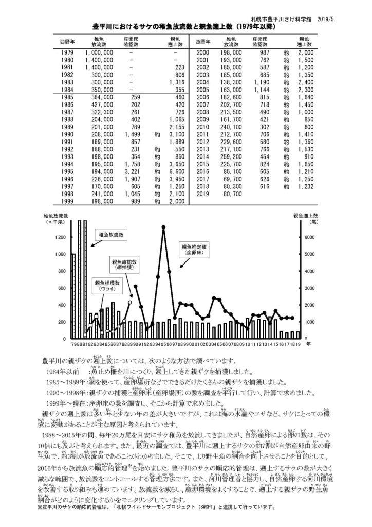 「豊平川のサケ稚魚放流数と親魚遡上数」の資料の画像