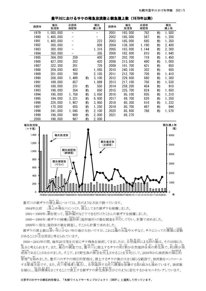 豊平川のサケ稚魚放流数と親魚遡上数のイメージ